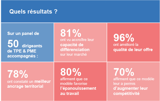REV3-chiffres resultats-ECO CIRCULAIRE